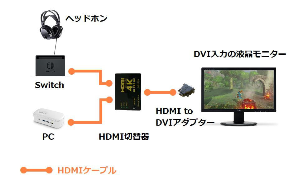方 switch テレビ 繋ぎ